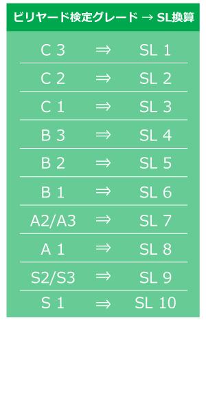 ビリヤード検定→SL換算表