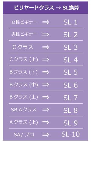ビリヤードクラス→SL換算表