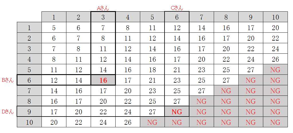9ft台使用時の獲得点数表
